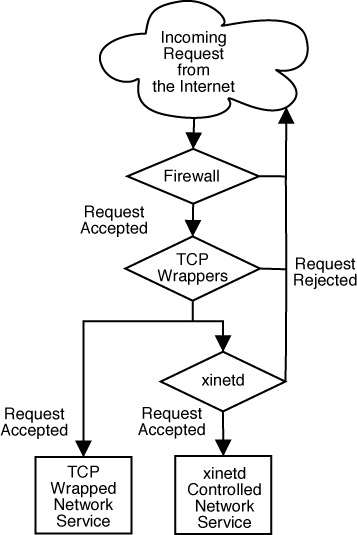 Tcp Wrappers And Xinetd